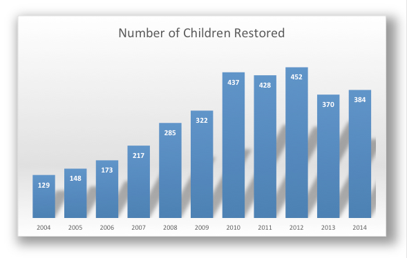 Child Restoration Graph 2012